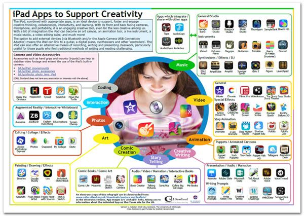 Ipad Apps to Support Creativity