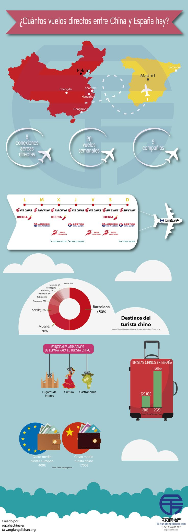 Infografía vuelos directos entre España y China. Datos del turismo chino