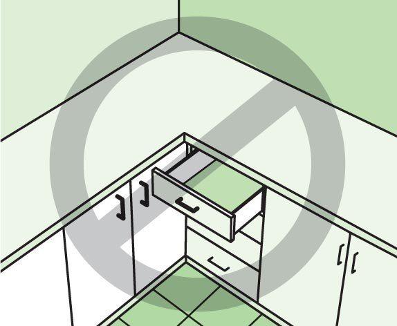 Иллюстрация 3. При угловом расположении кухни, никогда не устанавливайте ящики на угол, так как есть риск, что их нельзя будет открыть. Тот же совет применим для посудомоечной машины и духового шкафа.