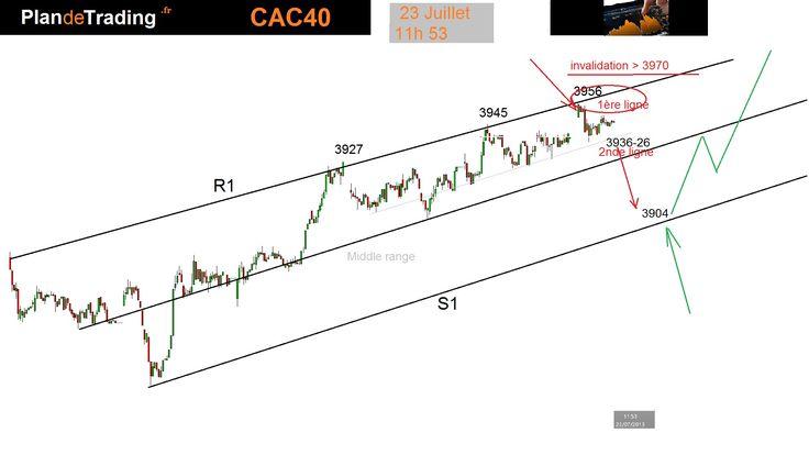 Plan CAC 40 au 23 Juillet : toujours en cours , manque de volatilité