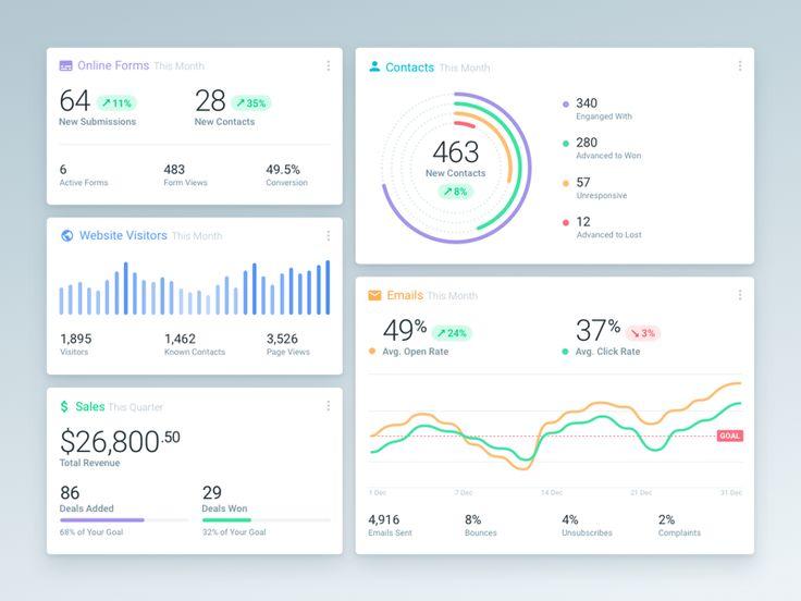 Dashboard Reports by Claudiu Cioba #Design Popular #Dribbble #shots