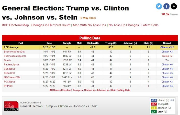 """#Media #Oligarchs #MegaBanks vs #Union #Occupy #BLM   Emerson College Poll: Clinton and Trump Keep It Close in Florida, Nevada and Arizona but Clinton Surges in Rhode Island. GOP Could Lock Up Three Senate Seats  http://media.wix.com/ugd/3bebb2_7af2e664bfad4690bfb4a994b0f0836c.pdf   NOTE: """"Hold your nose"""" candidates don't have coattails..."""