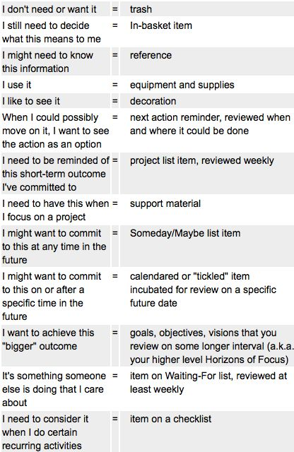 From David Allen of Getting Things Done, posted by Kyle Pott, described by Kevin Purdy at http://lifehacker.com/5498878/checklist-shows-where-things-should-go-in-getting-things-done