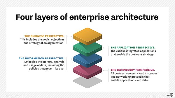 Image Result For Enterprise Architecture