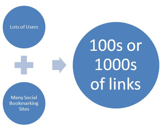 Top Social Media Marketing Service! Free backlinks!