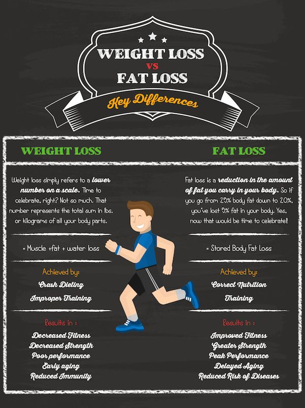 Infographic: Weight Loss v/s Fat Loss – via @DesignTaxi