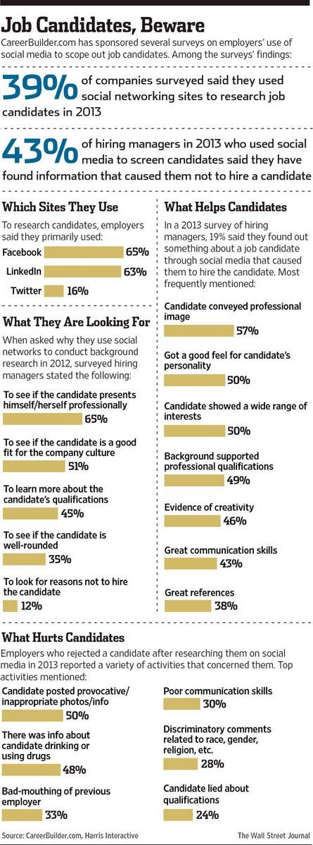 211 best Careers images on Pinterest Info graphics, Career and - careerbuilder resume search
