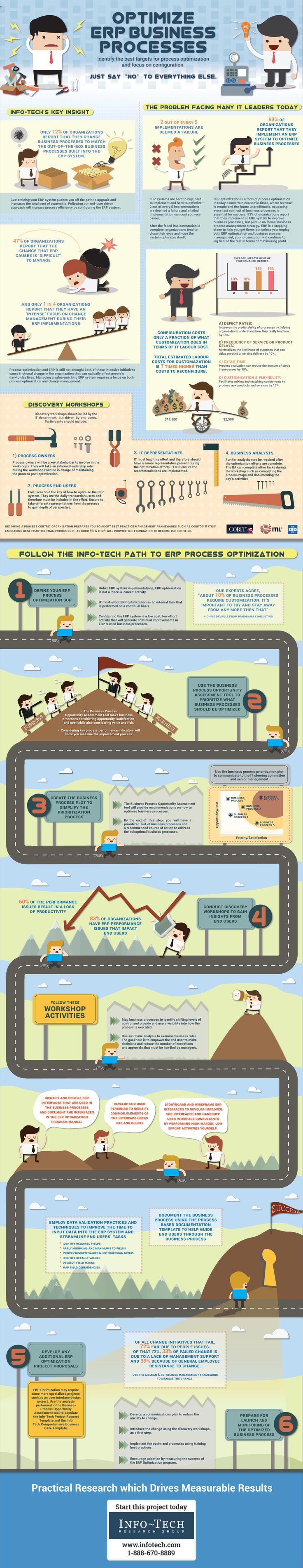 Infographic: Optimize ERP Business Processes
