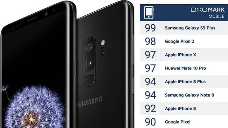 Galaxy S9+ Tops iPhone X as Best Smartphone Camera Ever in DxO's Controversial Rankings  ||  Subscribe to the MacRumors Newsletter Galaxy S9+ Tops iPhone X as Best Smartphone Camera Ever in DxO's Controversial Rankings Thursday March 1, 2018 6:32 am PST by Joe Rossignol DxO today said Samsung's new Galaxy S9 Plus has the best smartphone camera it has ever tested…