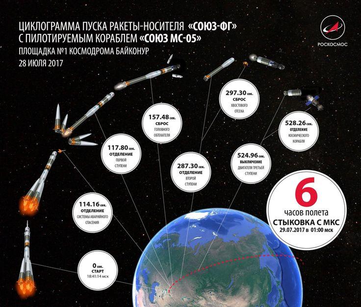 Esquema del lanzamiento tripulado Soyuz MS-05 rumbo a la ISS. De 0 a 28.000 km/h en poco más de 500 segundos...7/28/17  @ciudad futura
