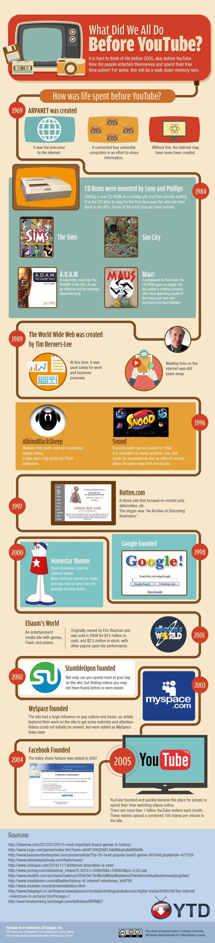 How Was Life Spent Before YouTube – infographic