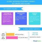Top 3 Emerging Trends Impacting the Global Skydiving Equipment Market from 2017-2021: Technavio