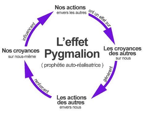 L'effet Pygmalion - prophétie autoréalisatrice