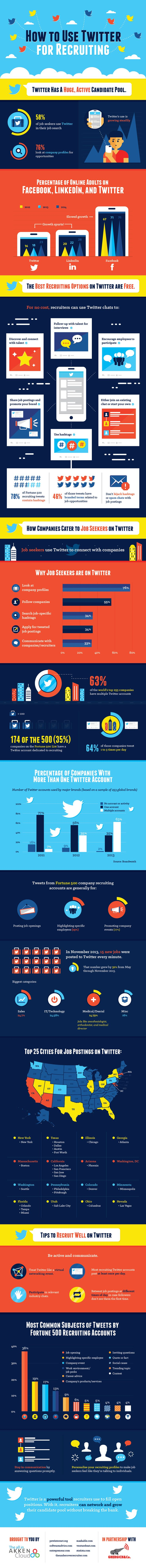 Twitter is a powerful tool recruiters use to fill open positions. With It, recruiters can network and grow their candidate pool without breaking the bank. And this infographic shows, how.