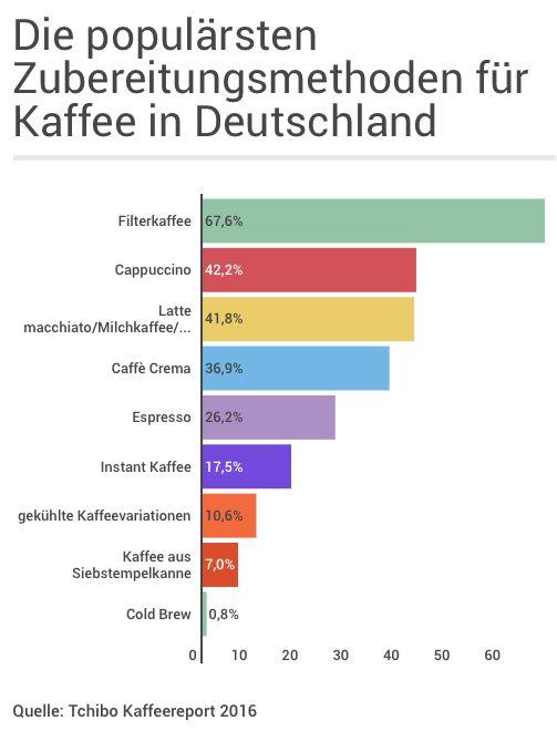 Beliebte Zubereitungsmethoden von Kaffee in Deutschland