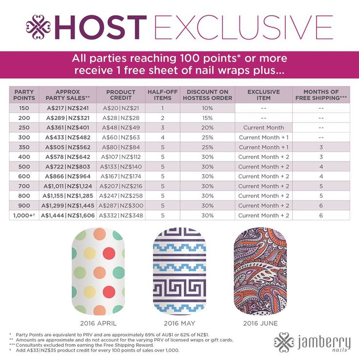 Hostess Exclusive for April, May & June 2016 Australia & New Zealand. Book your facebook or Catalog party with Penny from The Nail Chest today. http://thenailchest.jamberrynails.com.au