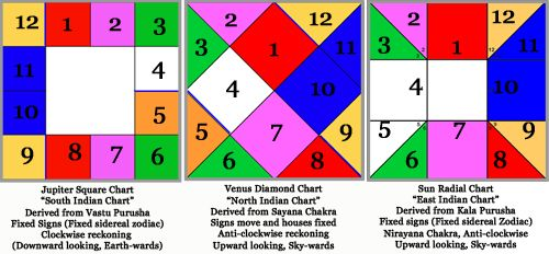 sidereal astrology chart - - Yahoo Image Search Results