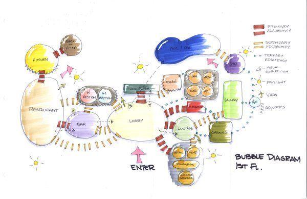bubble diagram hotel design - Google Search