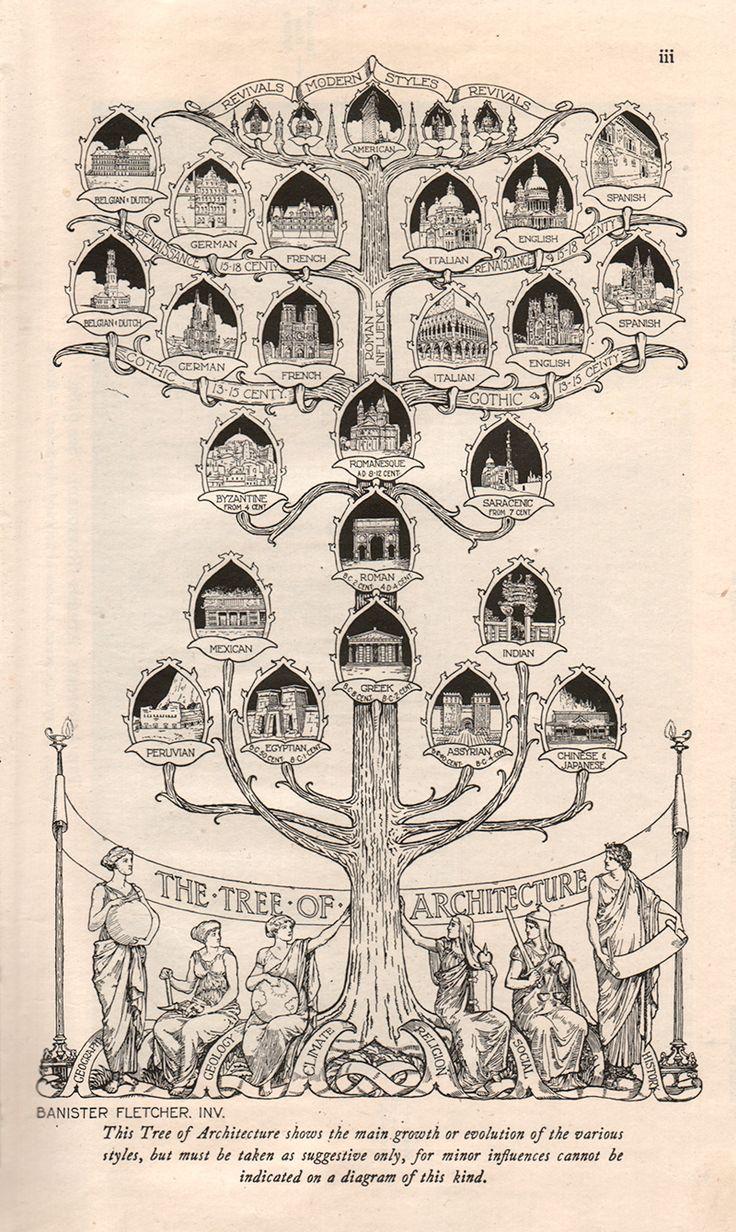 Как разговаривает архитектура   Arzamas