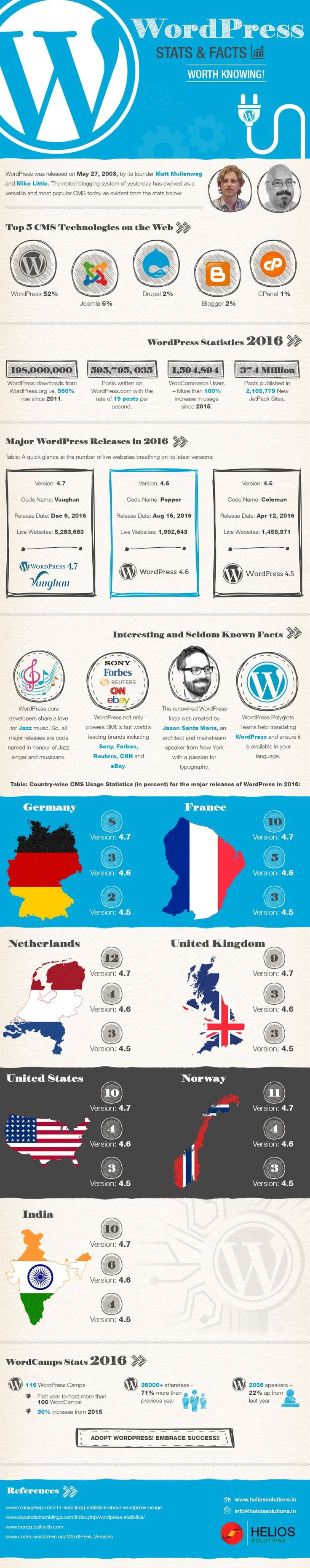 Are you a WordPress fan? Learn interesting facts about WordPress, the most convenient content management system. An infographic highlighting all about WP. #WordpressInfographic #WordpressDevelopment #FreelanceWordpress #WordpressSpecialist #OutsourcingWordpress #ContentManagenmentSystem #EngageCustomersEffectively