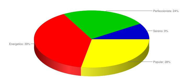 Gráfico do Meu Perfil - Teste Comportamental23/10/2016