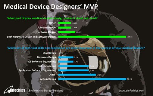 Medical Device MVP : System Design Medical Device designers MVP What makes a medical device stand out most? Electrical engineers and mechanical engineers will clamor that it is the hardware.
