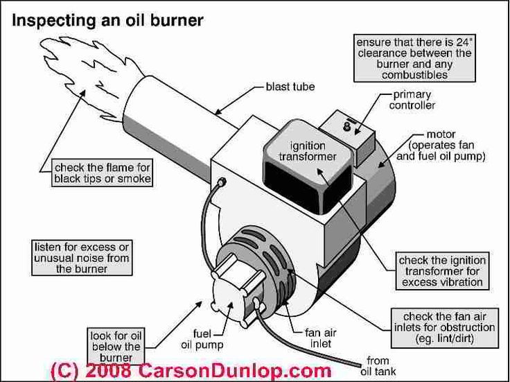 8 best parts images on pinterest engine motor engine for Best central heating system