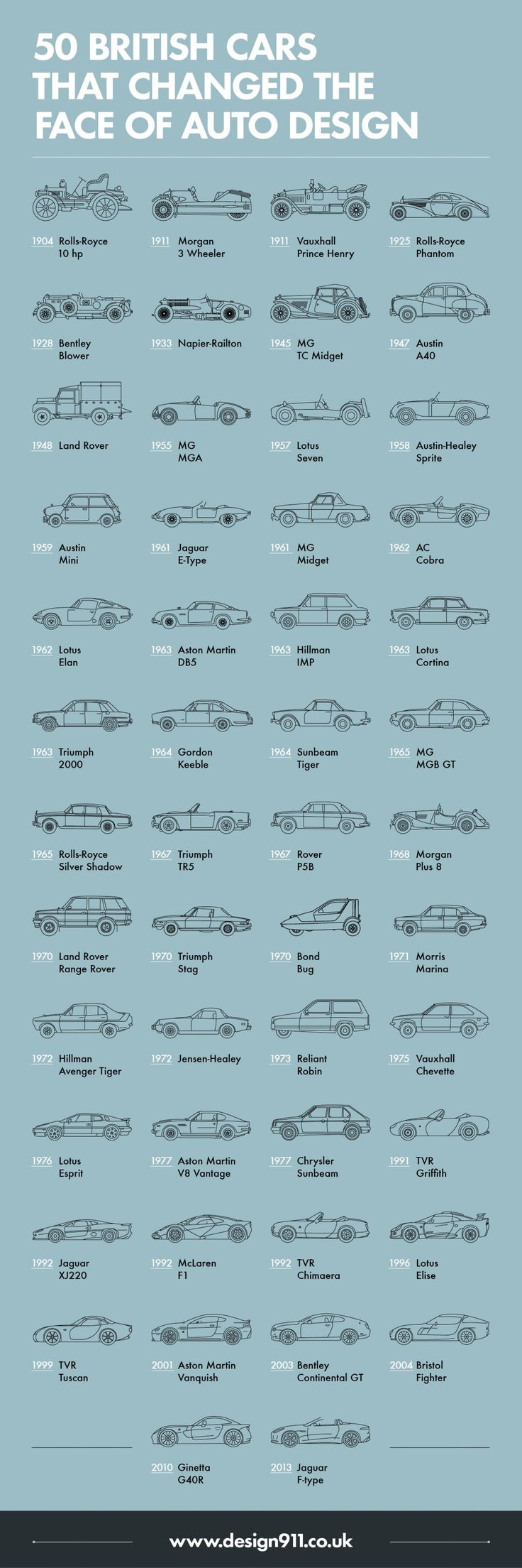 50 British Cars Which Changed The Face of Auto Design Infographic