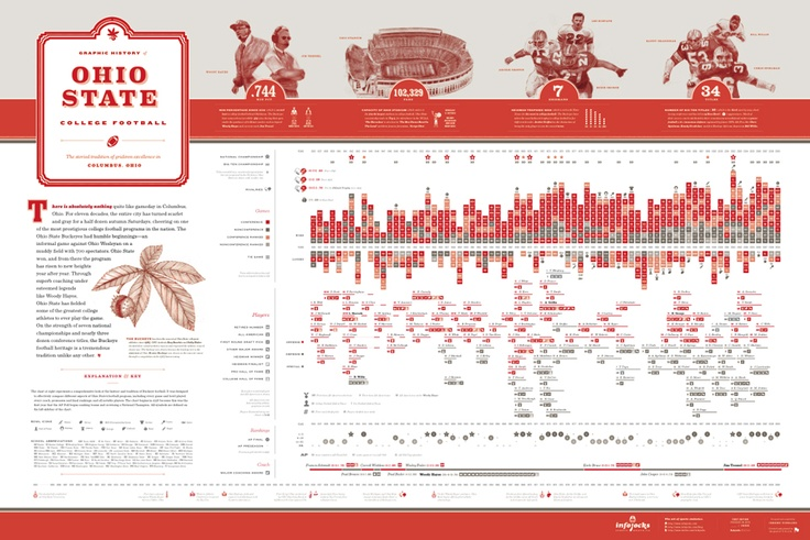 Ohio State College Football Graphic History