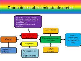Image result for teoria del establecimiento de metas