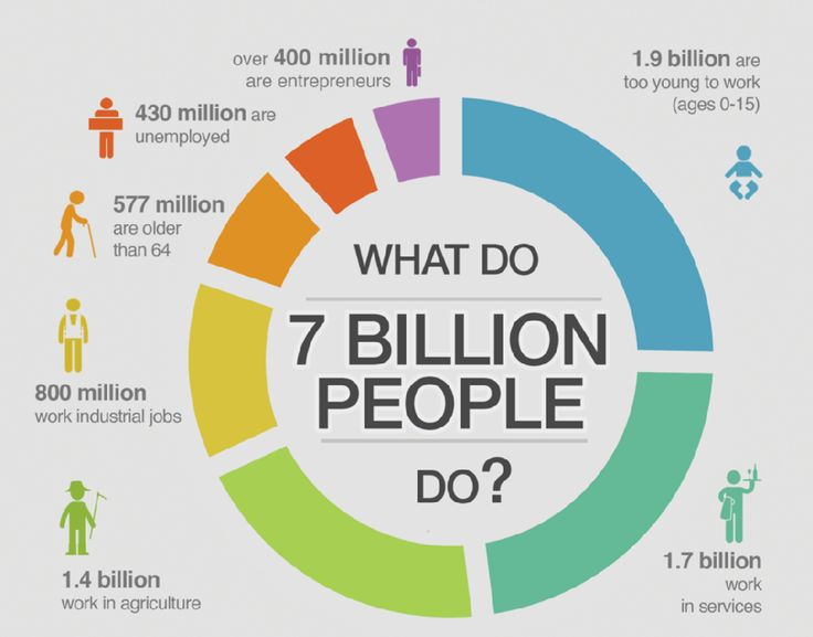 what-do-7-billion-people-do-infographic.png