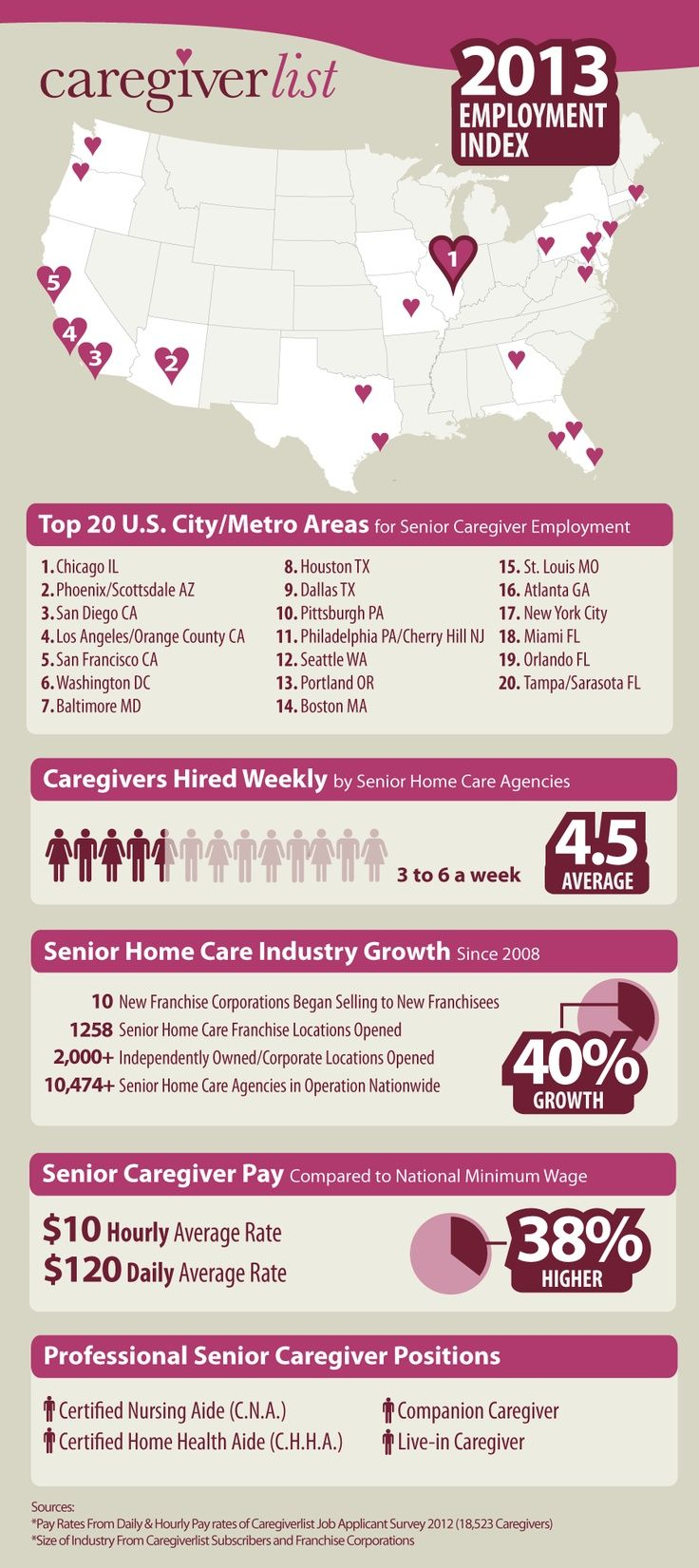 The 25 best certified nursing assistant jobs ideas on pinterest senior care news caregiverlist apply for caregiver and certified nursing assistant jobs in 1betcityfo Image collections
