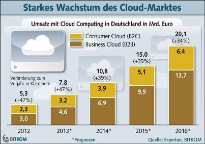Markt für Cloud Computing wächst weiter. März 2013
