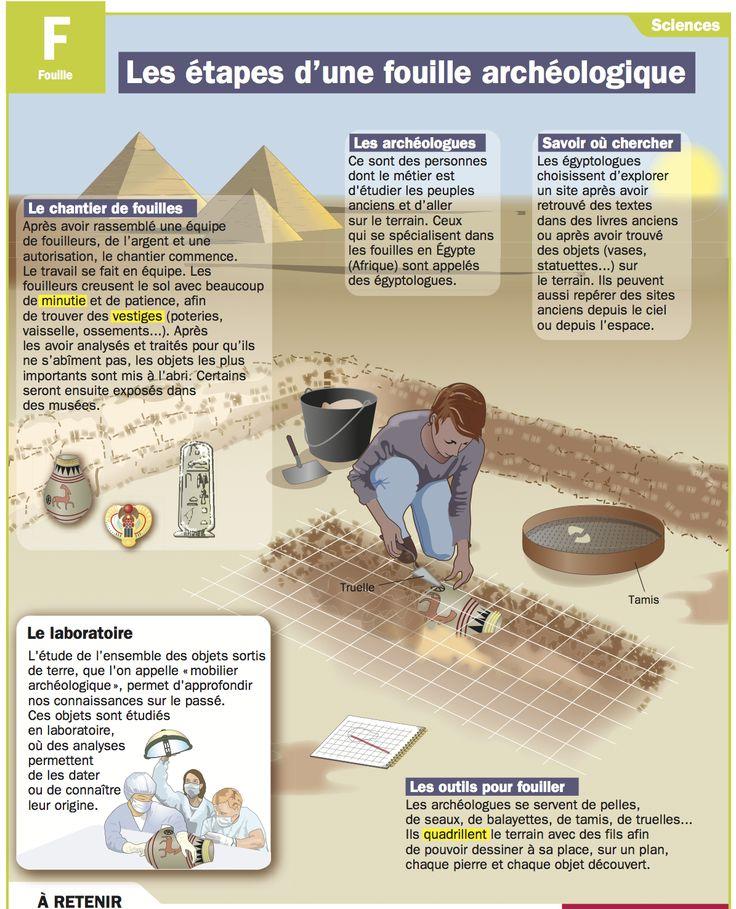 Fiche exposés : Les étapes d'une fouille archéologique