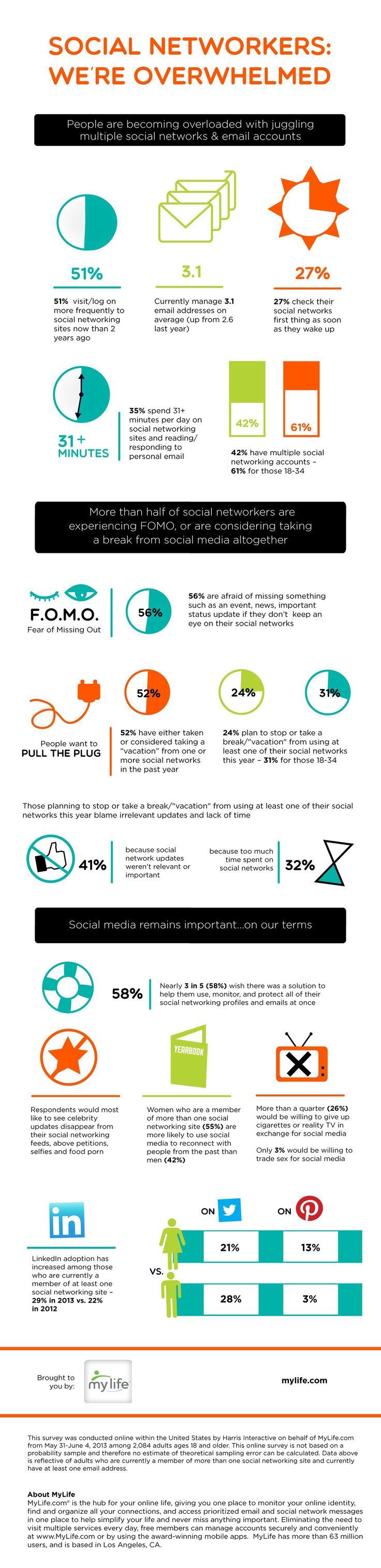 SocialMediaAddictionInfographic FOMO