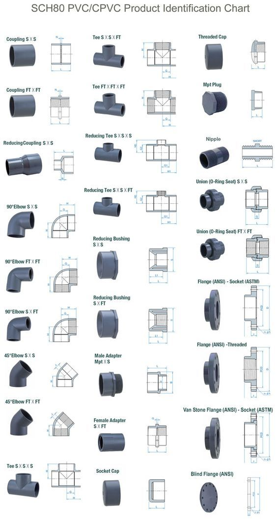 PRODUCTS - SCH80 PVC & CPVC Fittings: