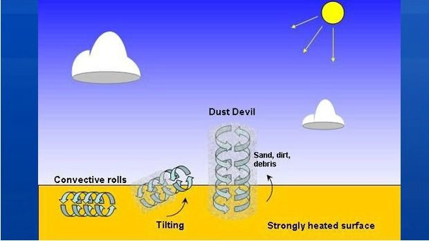 A dust devil is a whirlwind of air that becomes visible when it stirs up dust and debris. Click on the link to learn more http://atlantic.ctvnews.ca/ctv-news-at-5/weather-blog/a-devil-of-a-wind-1.2359459