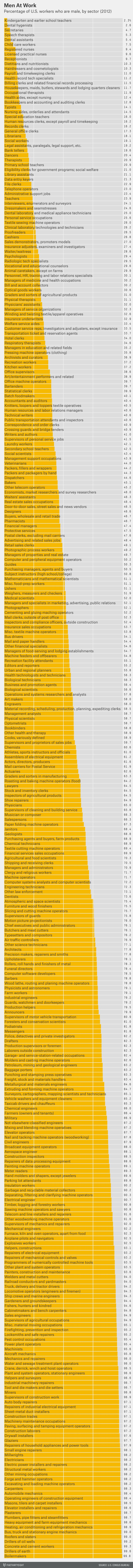 best images about infographics portal  occupations by gender ratio least to most male