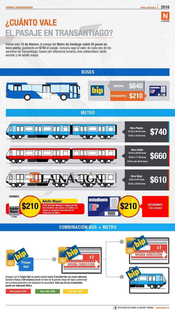 ¿Cuánto vale ahora el pasaje en Transantiago?