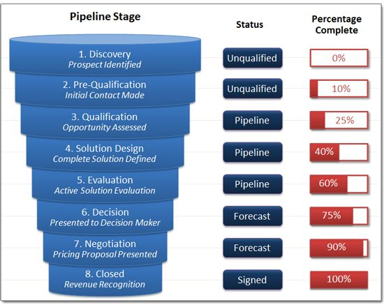Best Pipeline Management Images On   Management