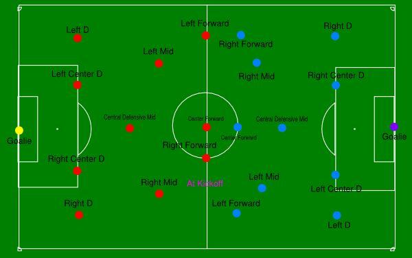 soccer field positions diagram