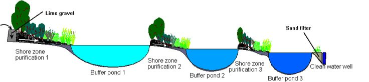 Grey water filtration system of 3 ponds...leads to reusable water