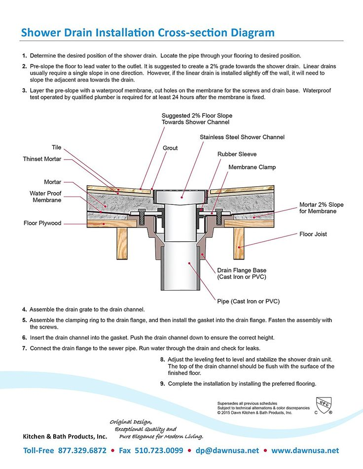 Pin by on Shower drains