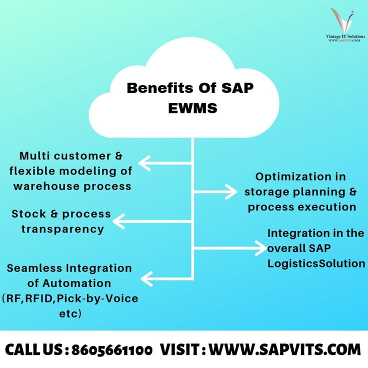 Sap Ewm Overview Benefits Keyfeatures Warehouse Management System Warehouse Management Online Training