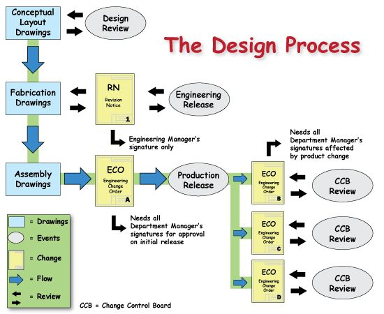 What Is A Graphics Design Engineer