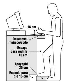 Respuestas osh trabajo de pie informaci n b sica for Espacio de trabajo ergonomia