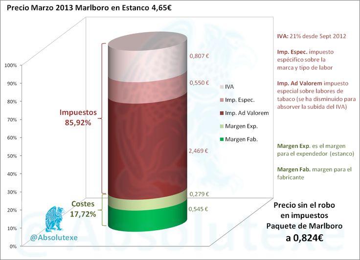 Desglose del Precio de un Paquete de Marlboro (03-2013)  En 2012 el impuesto al tabaco recaudó 7.063.605.000€  http://yfrog.com/n828cop