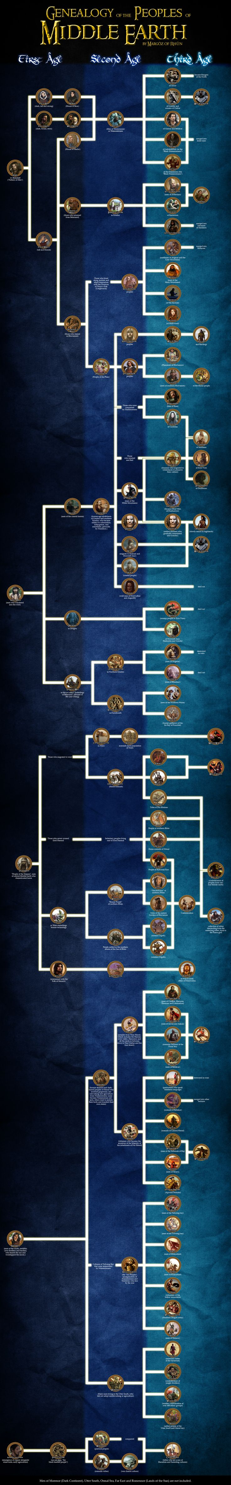 Genealogy of the peoples of Middle Earth by enanoakd.deviantart.com on @DeviantArt