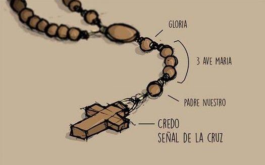 ¿Cómo rezar el rosario? Guía visual, paso por paso