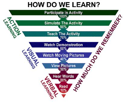 How do we learn - how much do we remember?